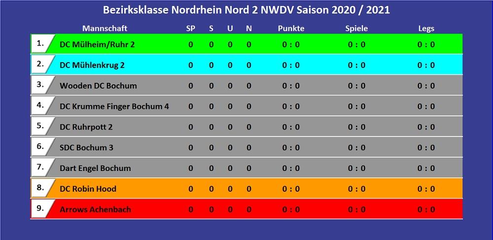 Bezirksklasse Nordrhein Nord 2