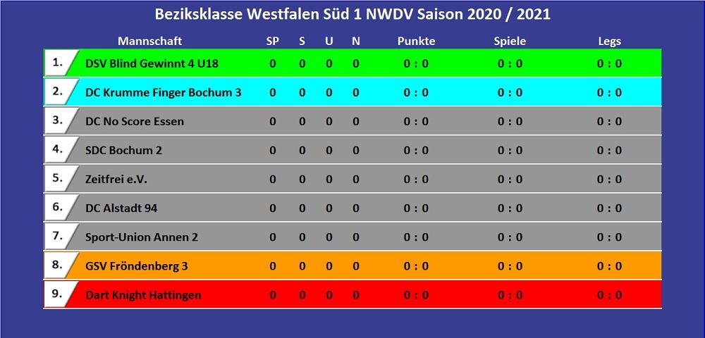 Bezirksklasse Westfalen Süd 1