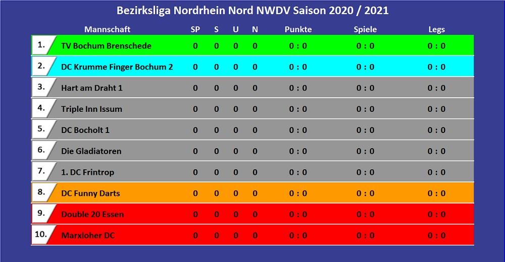 Bezrksliga Nordrhein Nord
